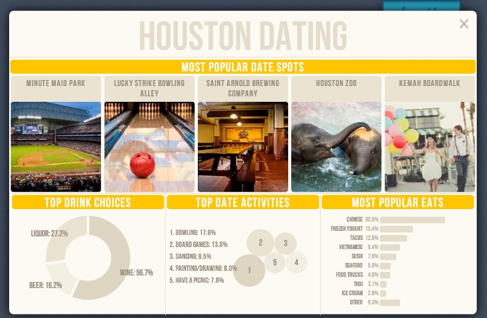 How is dating in houston